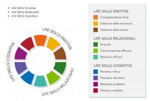 life skills profile